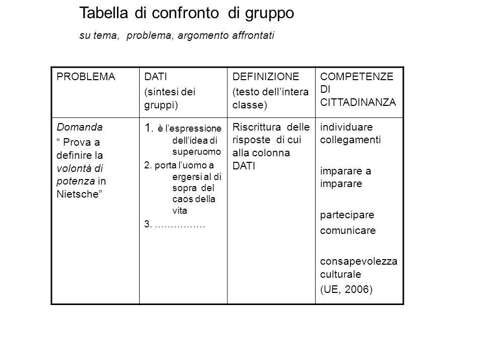 Tabella di confronto di gruppo su tema, problema, argomento affrontati PROBLEMADATI (sintesi dei gruppi) DEFINIZIONE (testo dellintera classe) COMPETE