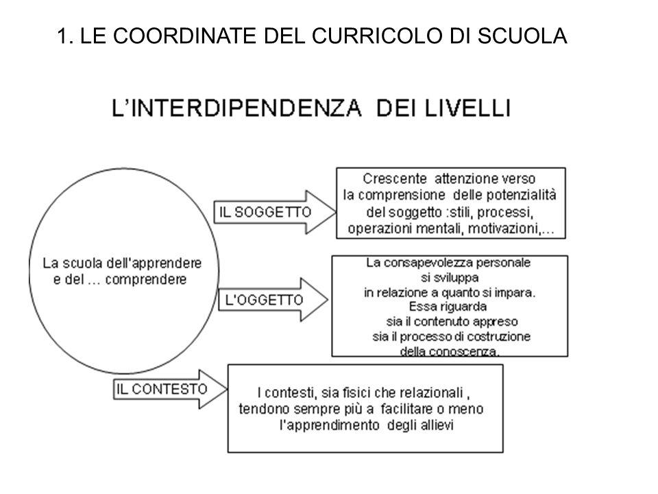 1. LE COORDINATE DEL CURRICOLO DI SCUOLA