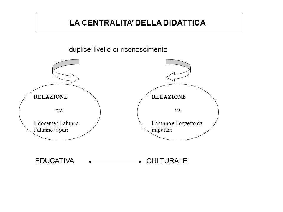 LA CENTRALITA DELLA DIDATTICA duplice livello di riconoscimento RELAZIONE tra il docente / lalunno lalunno / i pari RELAZIONE tra lalunno e loggetto d