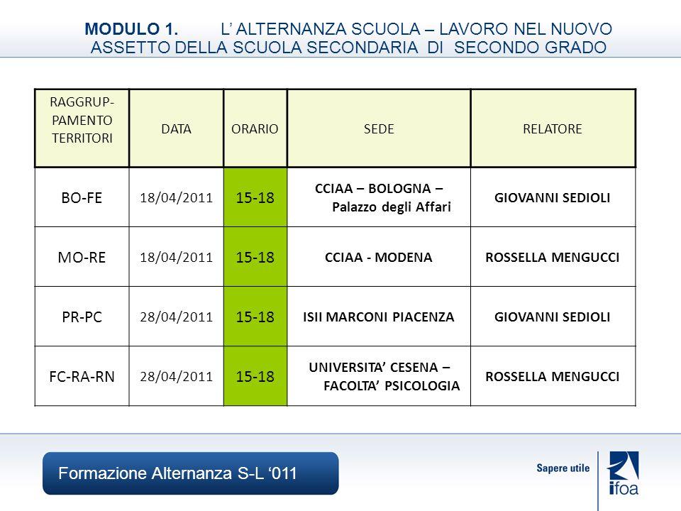 Formazione Alternanza S-L 011 MODULO 2.IL CONTESTO IN CUI REALIZZARE LALTERNANZA SCUOLA – LAVORO RAGGRUP- PAMENTO TERRITORI DATAORARIOSEDERELATORE BO-FE 06/05/2011 14-18 CCIAA – BOLOGNA – Palazzo degli Affari GIUSEPPE PEDRIELLI MO-RE 09/05/2011 14-18 CCIAA – REGGIO-EMILIAMARCO ZAMBELLI PR-PC 03/05/2011 14-18 CCIAA – PARMAMARCO ZAMBELLI FC-RA-RN 04/05/2011 14-18CCIAA – FORLì GIUSEPPE PEDRIELLI