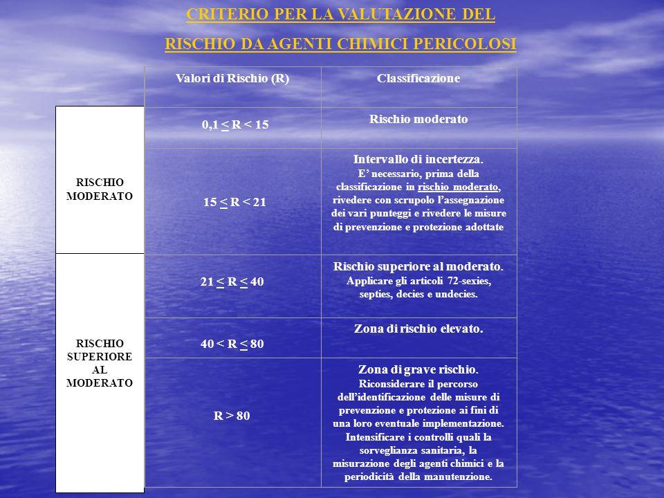 RISCHIO MODERATO RISCHIO SUPERIORE AL MODERATO 0,1 < R < 15 15 < R < 21 Valori di Rischio (R)Classificazione Rischio moderato Intervallo di incertezza