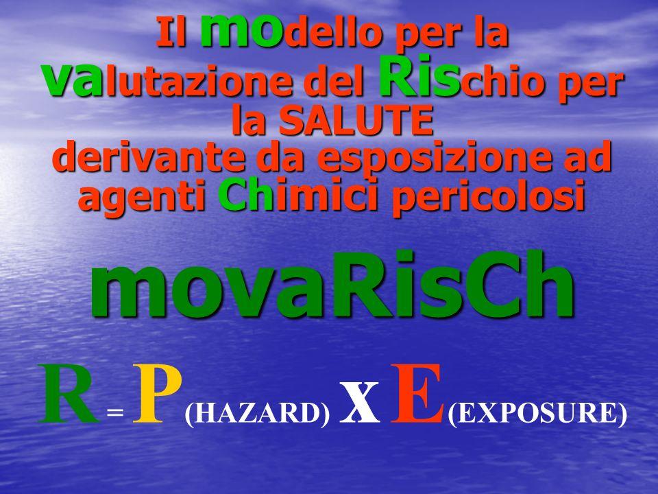 R = P (HAZARD) x E (EXPOSURE) Il mo dello per la va lutazione del Ris chio per la SALUTE derivante da esposizione ad agenti Chimici pericolosi movaRis