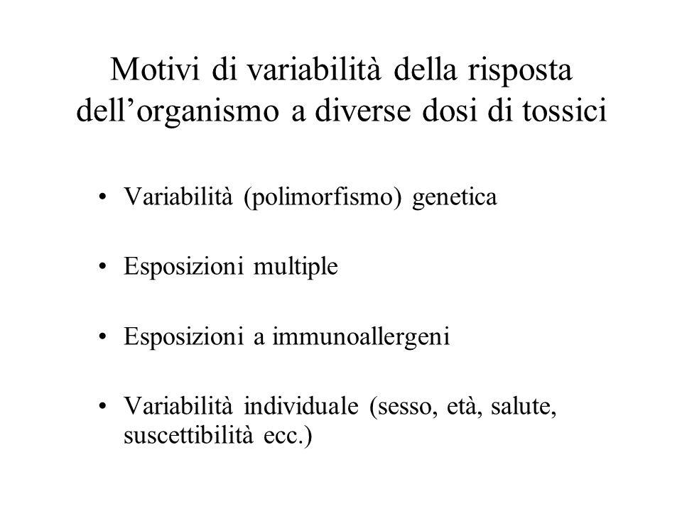 Motivi di variabilità della risposta dellorganismo a diverse dosi di tossici Variabilità (polimorfismo) genetica Esposizioni multiple Esposizioni a immunoallergeni Variabilità individuale (sesso, età, salute, suscettibilità ecc.)