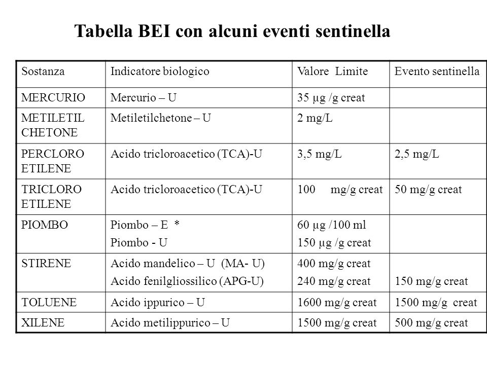 SostanzaIndicatore biologicoValore LimiteEvento sentinella MERCURIOMercurio – U35 µg /g creat METILETIL CHETONE Metiletilchetone – U2 mg/L PERCLORO ETILENE Acido tricloroacetico (TCA)-U3,5 mg/L2,5 mg/L TRICLORO ETILENE Acido tricloroacetico (TCA)-U100 mg/g creat50 mg/g creat PIOMBOPiombo – E * Piombo - U 60 µg /100 ml 150 µg /g creat STIRENEAcido mandelico – U (MA- U) Acido fenilgliossilico (APG-U) 400 mg/g creat 240 mg/g creat150 mg/g creat TOLUENEAcido ippurico – U1600 mg/g creat1500 mg/g creat XILENEAcido metilippurico – U1500 mg/g creat500 mg/g creat Tabella BEI con alcuni eventi sentinella