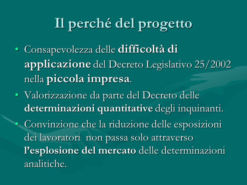 Tempi del progetto Formazione ad Operatori pubblici e privati entro Giugno 2004.Formazione ad Operatori pubblici e privati entro Giugno 2004.