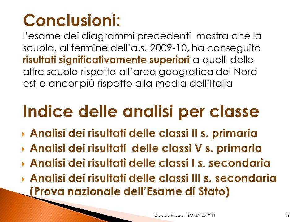 Analisi dei risultati delle classi II s. primaria Analisi dei risultati delle classi V s. primaria Analisi dei risultati delle classi I s. secondaria