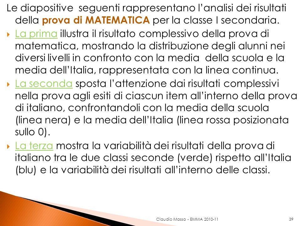 39 Le diapositive seguenti rappresentano lanalisi dei risultati della prova di MATEMATICA per la classe I secondaria. La prima illustra il risultato c