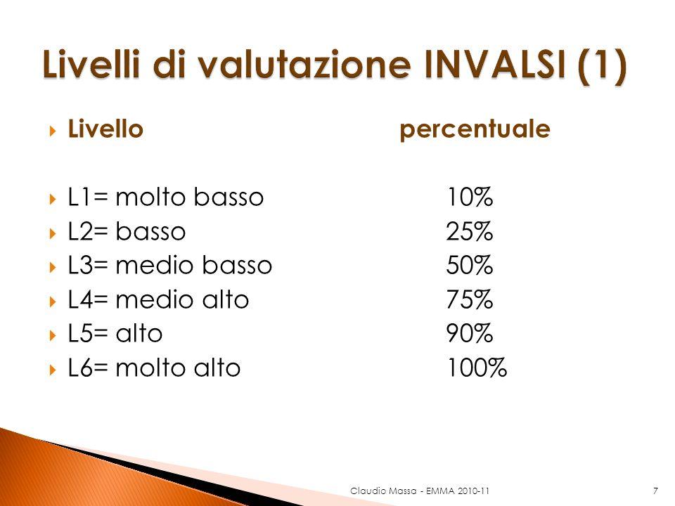 Livello percentuale L1= molto basso 10% L2= basso 25% L3= medio basso 50% L4= medio alto 75% L5= alto 90% L6= molto alto100% 7Claudio Massa - EMMA 201
