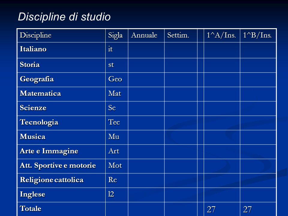 Discipline di studio DisciplineSiglaAnnualeSettim.1^A/Ins.1^B/Ins. Italianoit Storiast GeografiaGeo MatematicaMat ScienzeSc TecnologiaTec MusicaMu Art