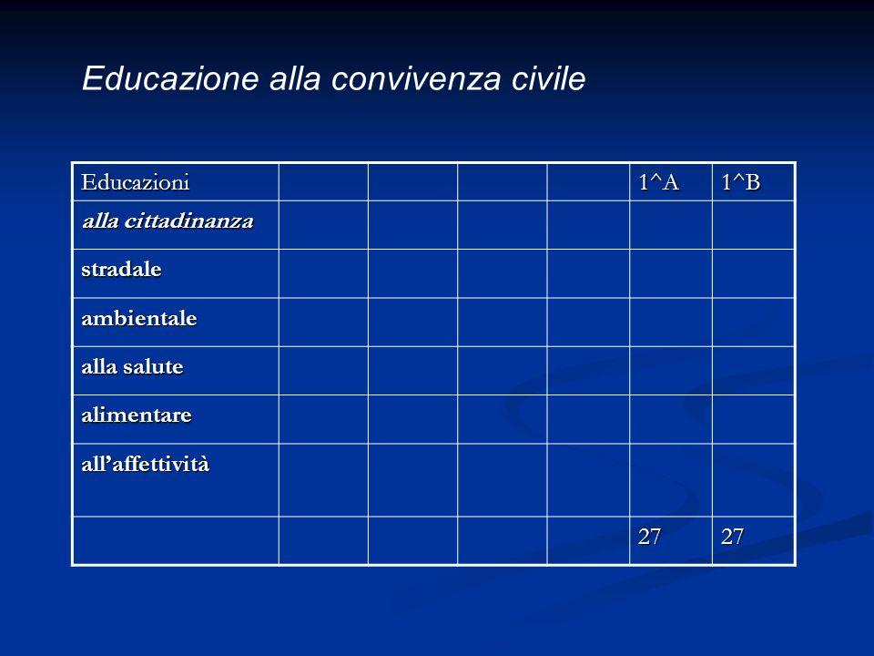 Educazioni1^A1^B alla cittadinanza stradale ambientale alla salute alimentare allaffettività 2727 Educazione alla convivenza civile