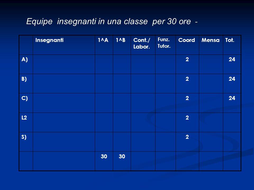 Equipe insegnanti in una classe per 30 ore - Insegnanti1^A1^BCont./ Labor. Funz. Tutor. CoordMensaTot. A)224 B)224 C)224 L22 S)2 30
