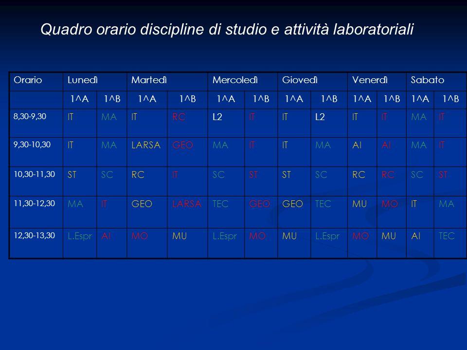 Quadro orario discipline di studio e attività laboratoriali OrarioLunedìMartedìMercoledìGiovedìVenerdìSabato 1^A1^B1^A1^B1^A1^B1^A1^B1^A1^B1^A1^B 8,30-9,30 ITMAITRCL2IT L2IT MAIT 9,30-10,30 ITMALARSAGEOMAIT MAAI MAIT 10,30-11,30 STSCRCITSCST SCRC SCST 11,30-12,30 MAITGEOLARSATECGEO TECMUMOITMA 12,30-13,30 L.EsprAIMOMUL.EsprMOMUL.EsprMOMUAITEC