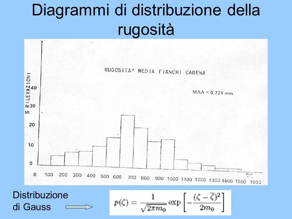 Diagrammi di distribuzione della rugosità Distribuzione di Gauss