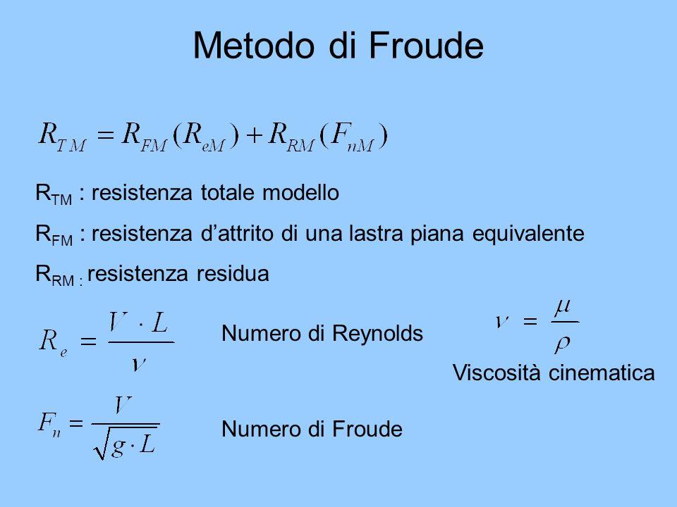 Metodo di Froude Numero di Reynolds Numero di Froude Viscosità cinematica R TM : resistenza totale modello R FM : resistenza dattrito di una lastra pi