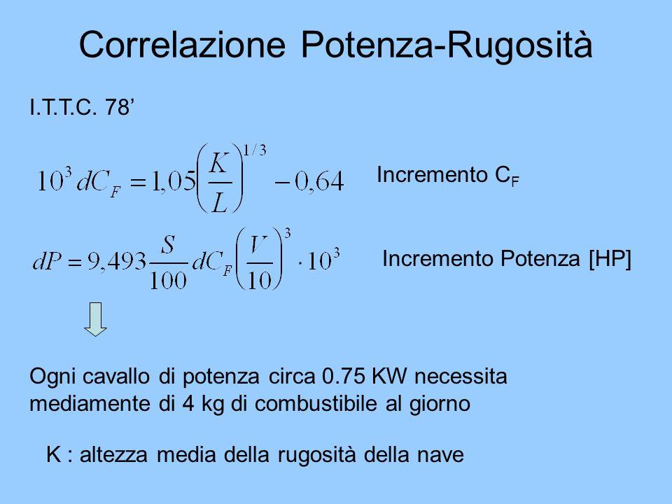 Correlazione Potenza-Rugosità I.T.T.C. 78 Incremento C F Incremento Potenza [HP] Ogni cavallo di potenza circa 0.75 KW necessita mediamente di 4 kg di
