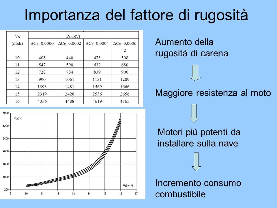 Importanza del fattore di rugosità Aumento della rugosità di carena Maggiore resistenza al moto Motori più potenti da installare sulla nave Incremento