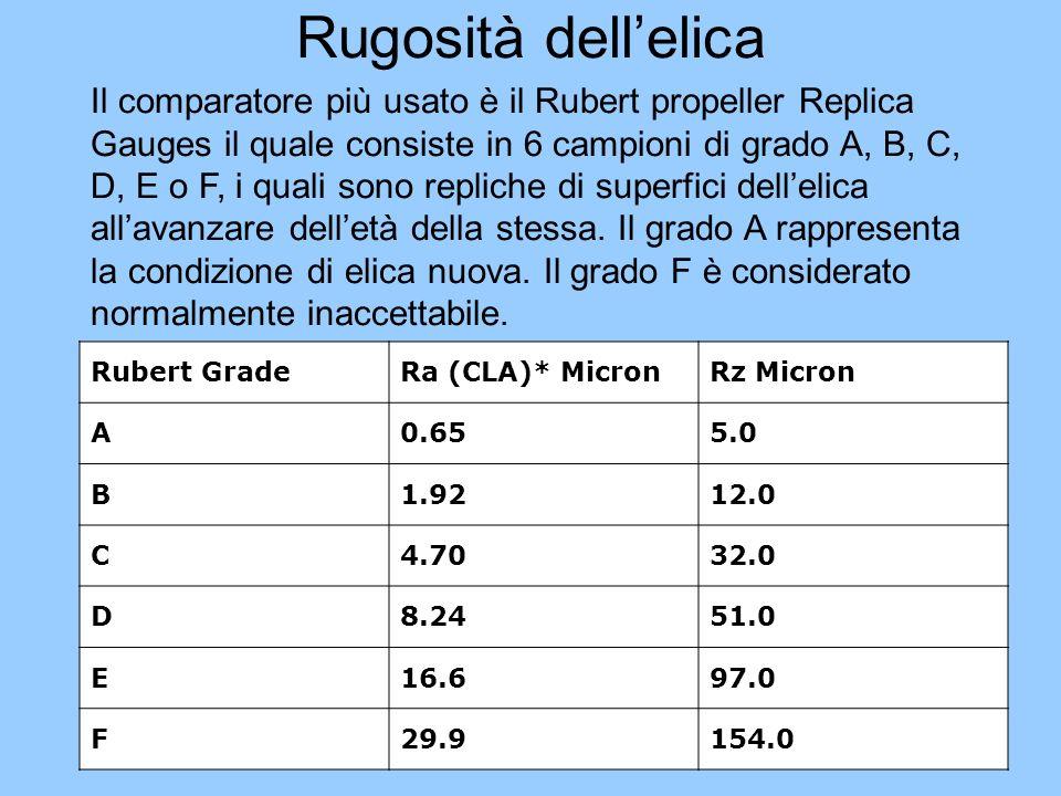 Rugosità dellelica Il comparatore più usato è il Rubert propeller Replica Gauges il quale consiste in 6 campioni di grado A, B, C, D, E o F, i quali s