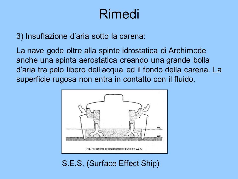 Rimedi 3) Insuflazione daria sotto la carena: La nave gode oltre alla spinte idrostatica di Archimede anche una spinta aerostatica creando una grande