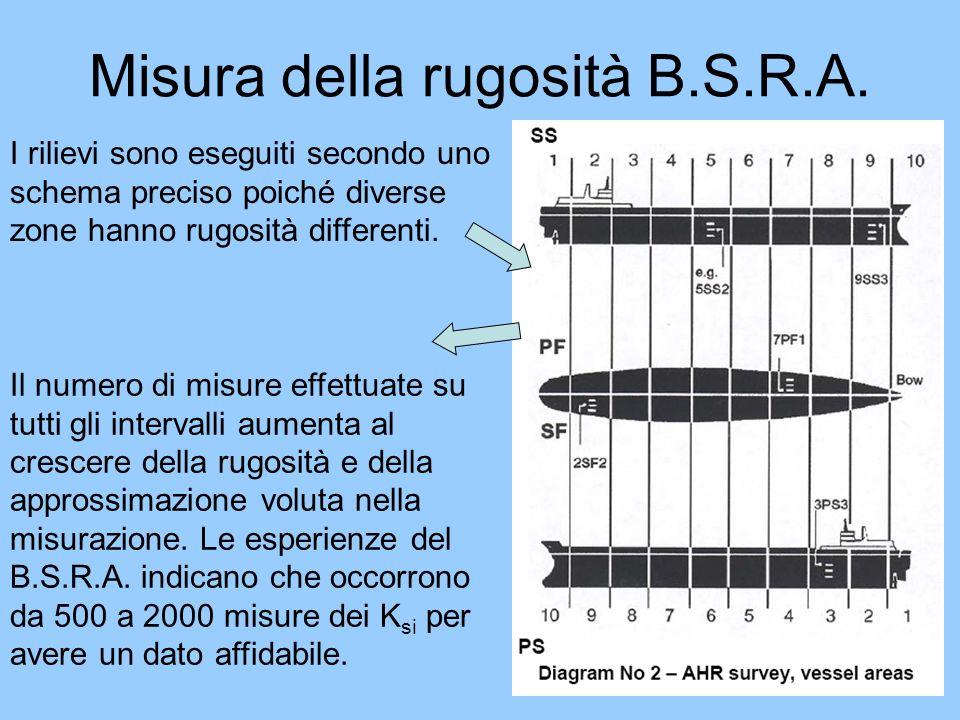 Misura della rugosità B.S.R.A. I rilievi sono eseguiti secondo uno schema preciso poiché diverse zone hanno rugosità differenti. Il numero di misure e
