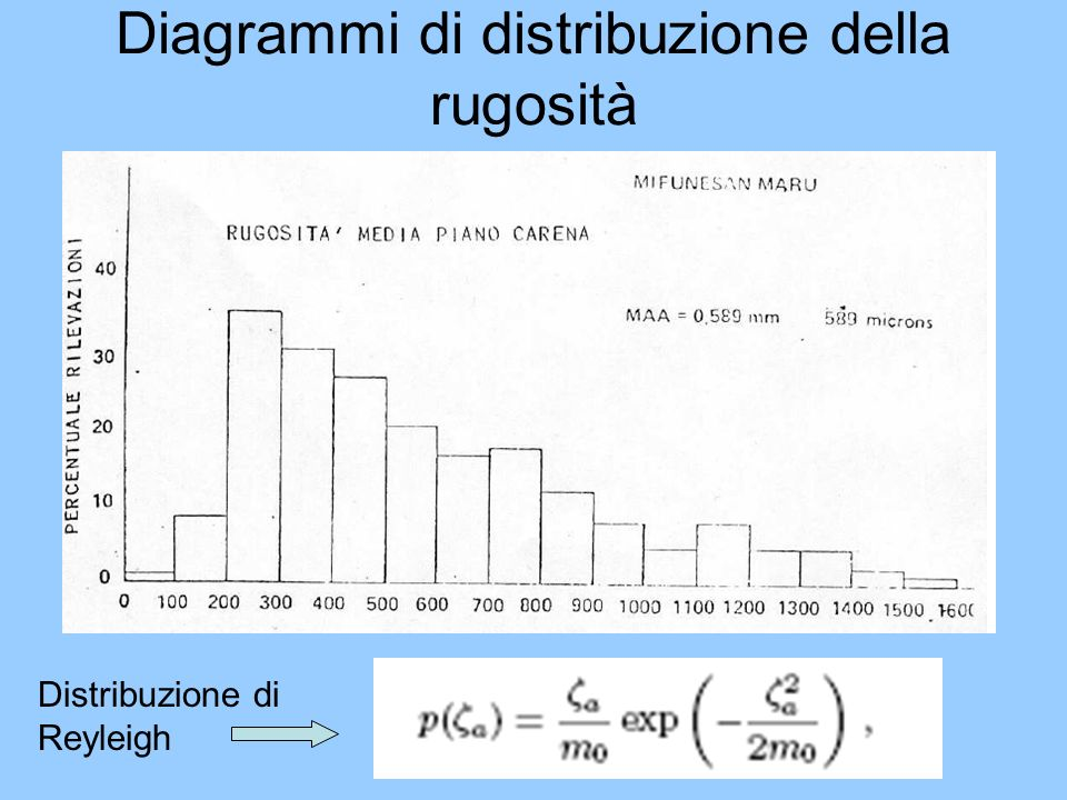 Diagrammi di distribuzione della rugosità Distribuzione di Reyleigh