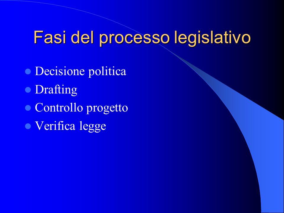 Fasi del processo legislativo Decisione politica Drafting Controllo progetto Verifica legge