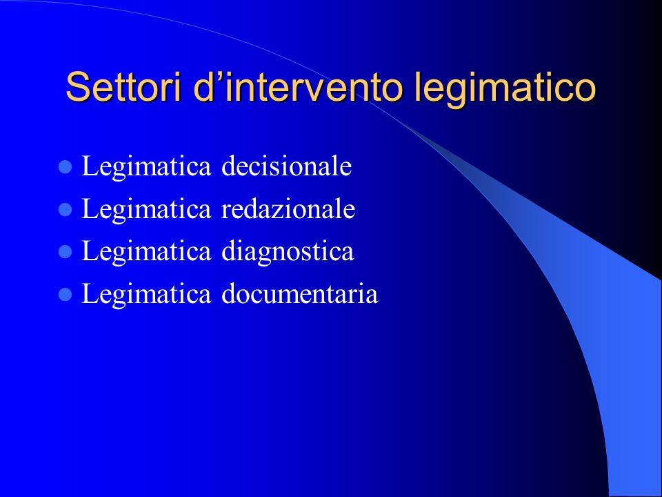 Settori dintervento legimatico Legimatica decisionale Legimatica redazionale Legimatica diagnostica Legimatica documentaria