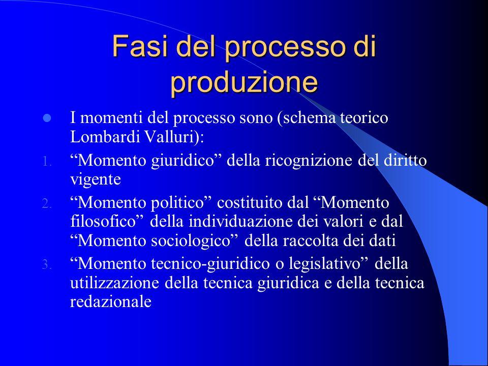 Fasi del processo di produzione I momenti del processo sono (schema teorico Lombardi Valluri): 1. Momento giuridico della ricognizione del diritto vig