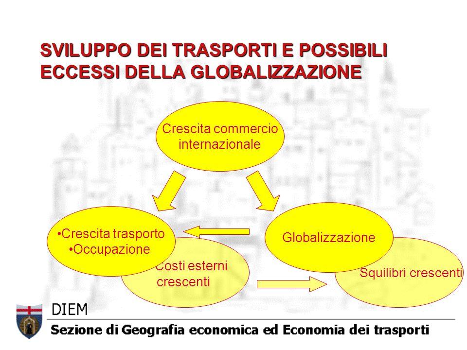 SVILUPPO DEI TRASPORTI E POSSIBILI ECCESSI DELLA GLOBALIZZAZIONE Crescita commercio internazionale Squilibri crescenti Costi esterni crescenti Crescita trasporto Occupazione Globalizzazione