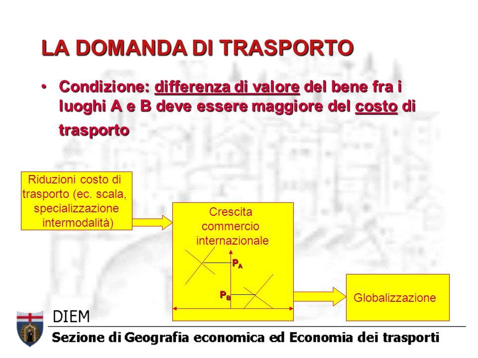 LA DOMANDA DI TRASPORTO Condizione: differenza di valore del bene fra i luoghi A e B deve essere maggiore del costo di trasportoCondizione: differenza di valore del bene fra i luoghi A e B deve essere maggiore del costo di trasporto Riduzioni costo di trasporto (ec.