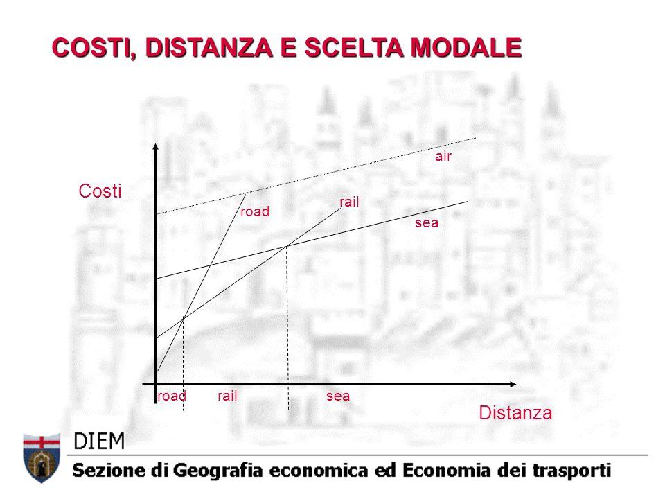 Costi Distanza road rail sea air COSTI, DISTANZA E SCELTA MODALE roadrailsea