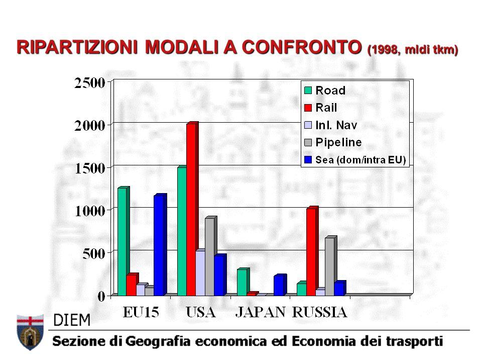 RIPARTIZIONI MODALI A CONFRONTO (1998, mldi tkm)