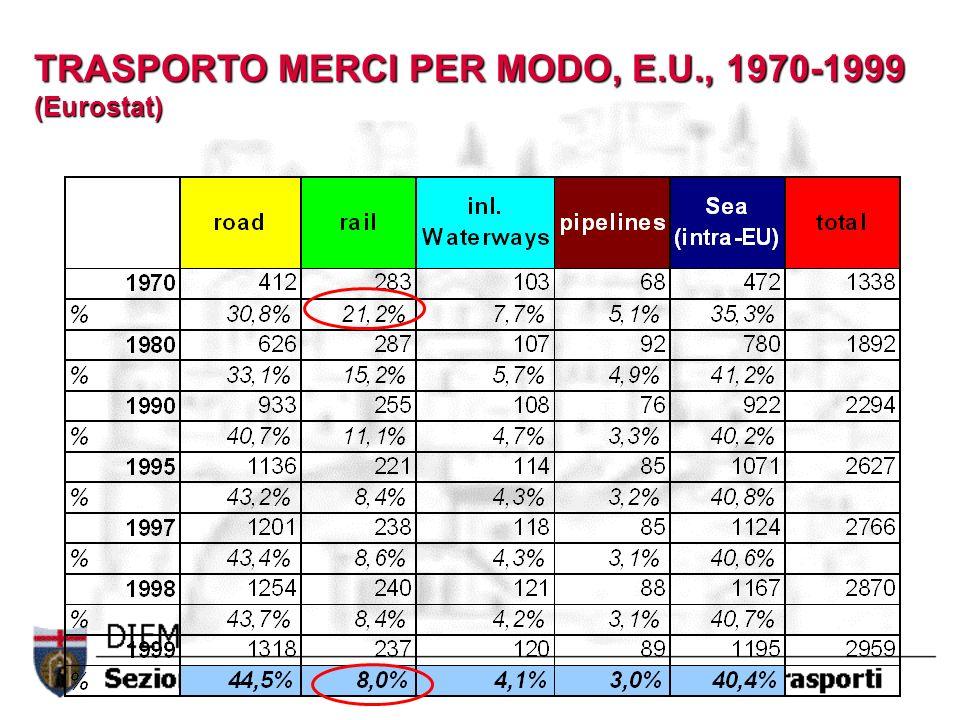 TRASPORTO MERCI PER MODO, E.U., 1970-1999 (Eurostat)