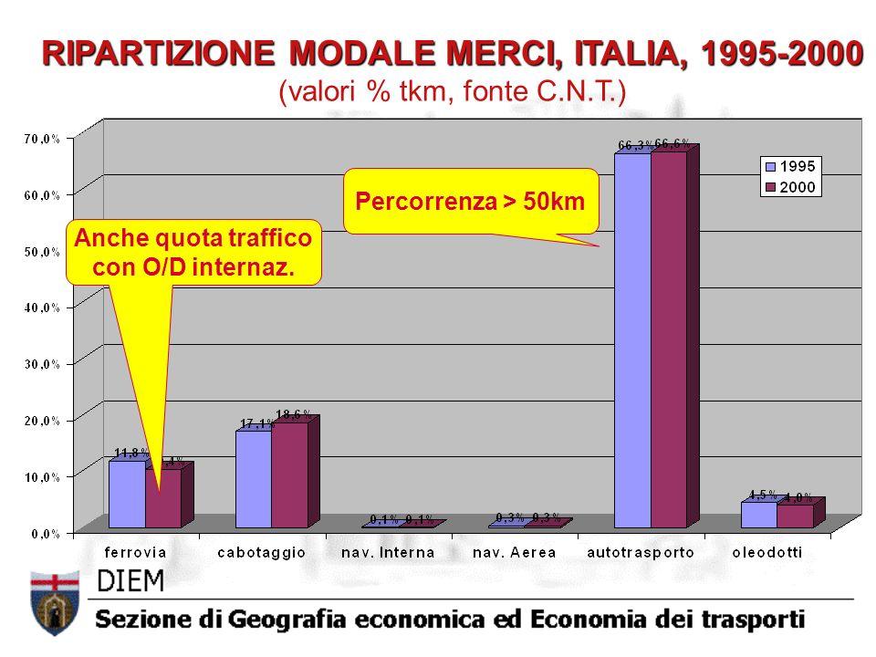 RIPARTIZIONE MODALE MERCI, ITALIA, 1995-2000 RIPARTIZIONE MODALE MERCI, ITALIA, 1995-2000 (valori % tkm, fonte C.N.T.) Percorrenza > 50km Anche quota traffico con O/D internaz.