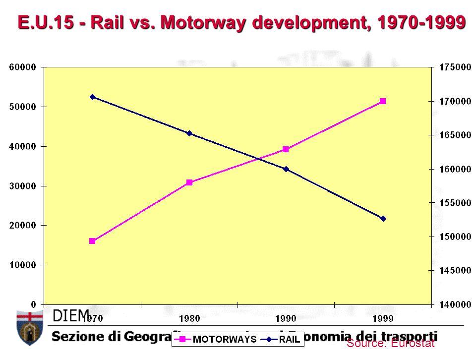 E.U.15 - Rail vs. Motorway development, 1970-1999 Source: Eurostat