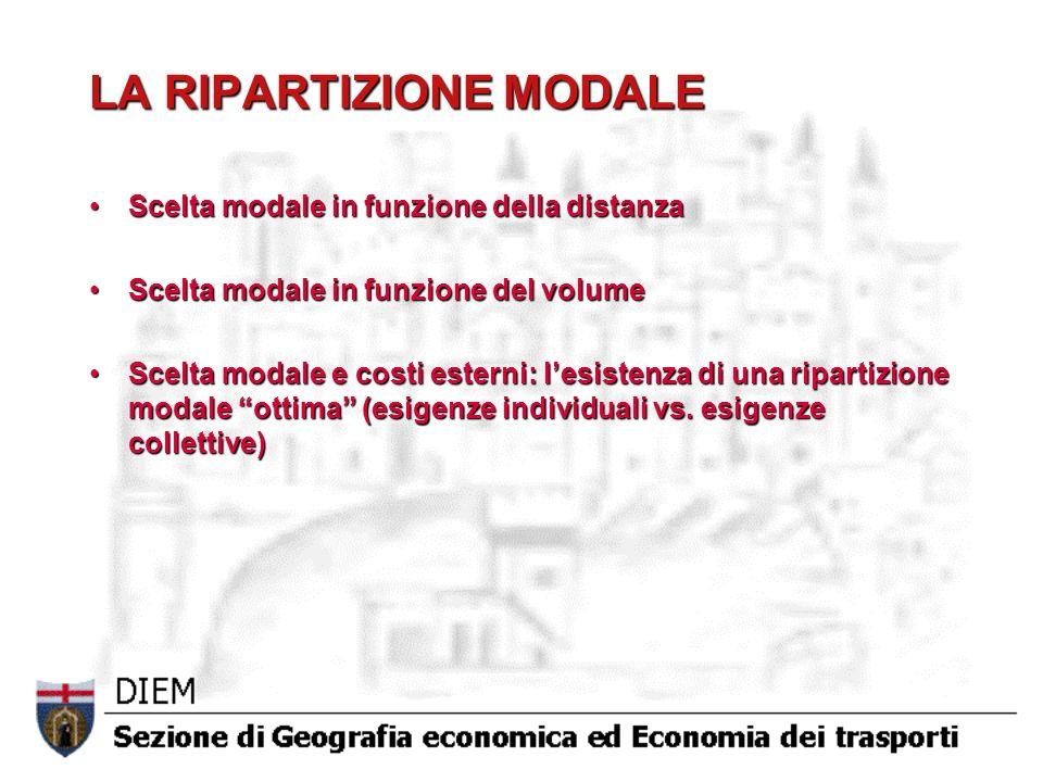 LA RIPARTIZIONE MODALE Scelta modale in funzione della distanzaScelta modale in funzione della distanza Scelta modale in funzione del volumeScelta modale in funzione del volume Scelta modale e costi esterni: lesistenza di una ripartizione modale ottima (esigenze individuali vs.
