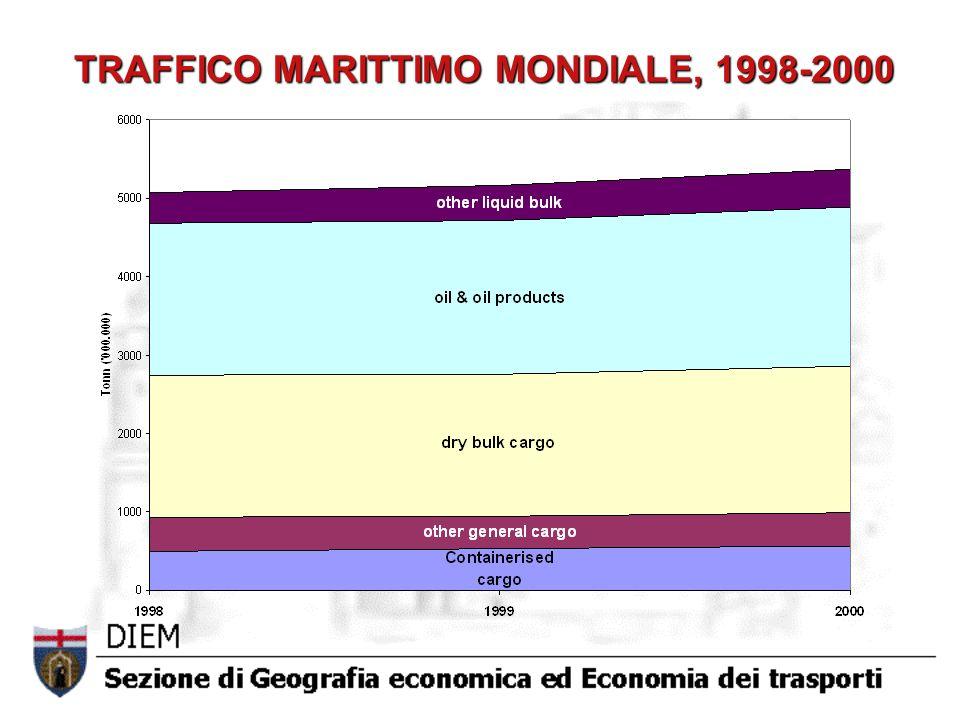 TRAFFICO MARITTIMO MONDIALE, 1998-2000