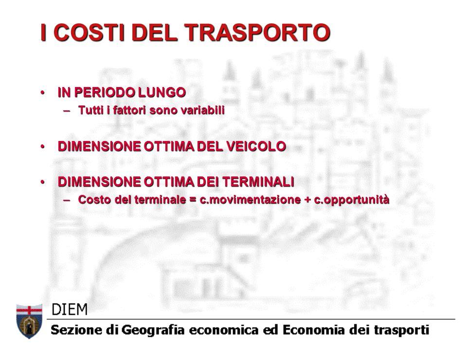 I COSTI DEL TRASPORTO IN PERIODO LUNGOIN PERIODO LUNGO –Tutti i fattori sono variabili DIMENSIONE OTTIMA DEL VEICOLODIMENSIONE OTTIMA DEL VEICOLO DIMENSIONE OTTIMA DEI TERMINALIDIMENSIONE OTTIMA DEI TERMINALI –Costo del terminale = c.movimentazione + c.opportunità