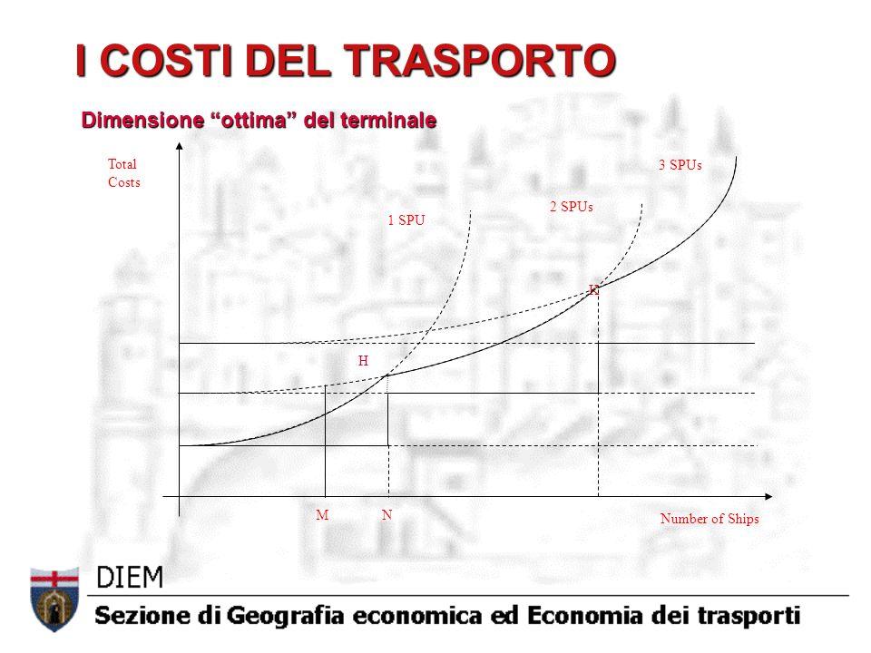 I COSTI DEL TRASPORTO H K 3 SPUs 2 SPUs 1 SPU Total Costs Number of Ships M N Dimensione ottima del terminale Dimensione ottima del terminale