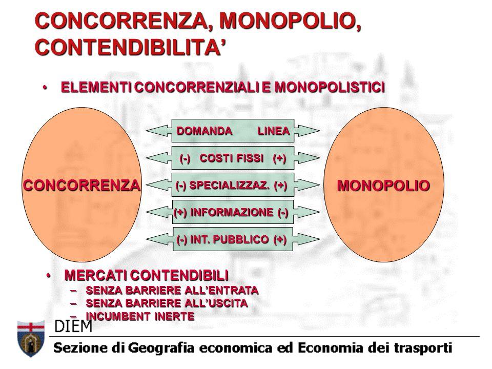 CONCORRENZA, MONOPOLIO, CONTENDIBILITA ELEMENTI CONCORRENZIALI E MONOPOLISTICIELEMENTI CONCORRENZIALI E MONOPOLISTICI MERCATI CONTENDIBILIMERCATI CONTENDIBILI –SENZA BARRIERE ALLENTRATA –SENZA BARRIERE ALLUSCITA –INCUMBENT INERTE CONCORRENZAMONOPOLIO DOMANDA LINEA (-) COSTI FISSI (+) (-) SPECIALIZZAZ.