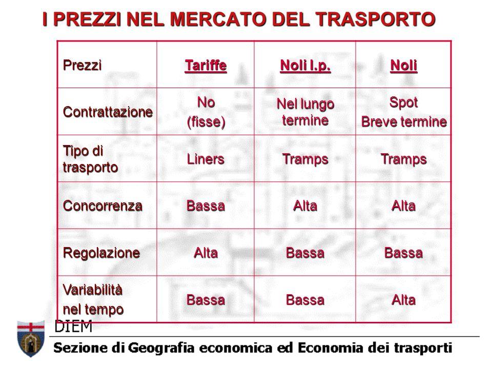 I PREZZI NEL MERCATO DEL TRASPORTO PrezziTariffe Noli l.p.