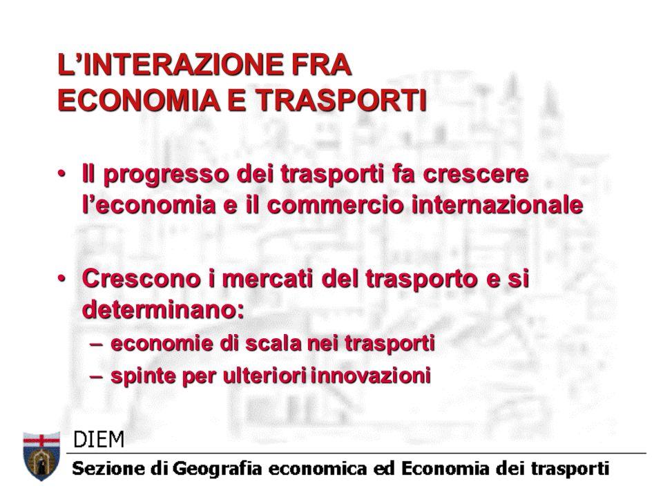 LINTERAZIONE FRA ECONOMIA E TRASPORTI Il progresso dei trasporti fa crescere leconomia e il commercio internazionaleIl progresso dei trasporti fa crescere leconomia e il commercio internazionale Crescono i mercati del trasporto e si determinano:Crescono i mercati del trasporto e si determinano: –economie di scala nei trasporti –spinte per ulteriori innovazioni