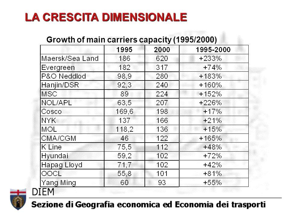 Growth of main carriers capacity (1995/2000) LA CRESCITA DIMENSIONALE