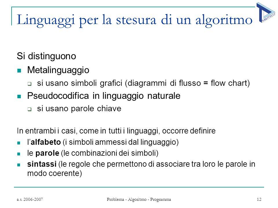 a.s. 2006-2007 Problema - Algoritmo - Programma 12 Linguaggi per la stesura di un algoritmo Si distinguono M etalinguaggio si usano simboli grafici (d