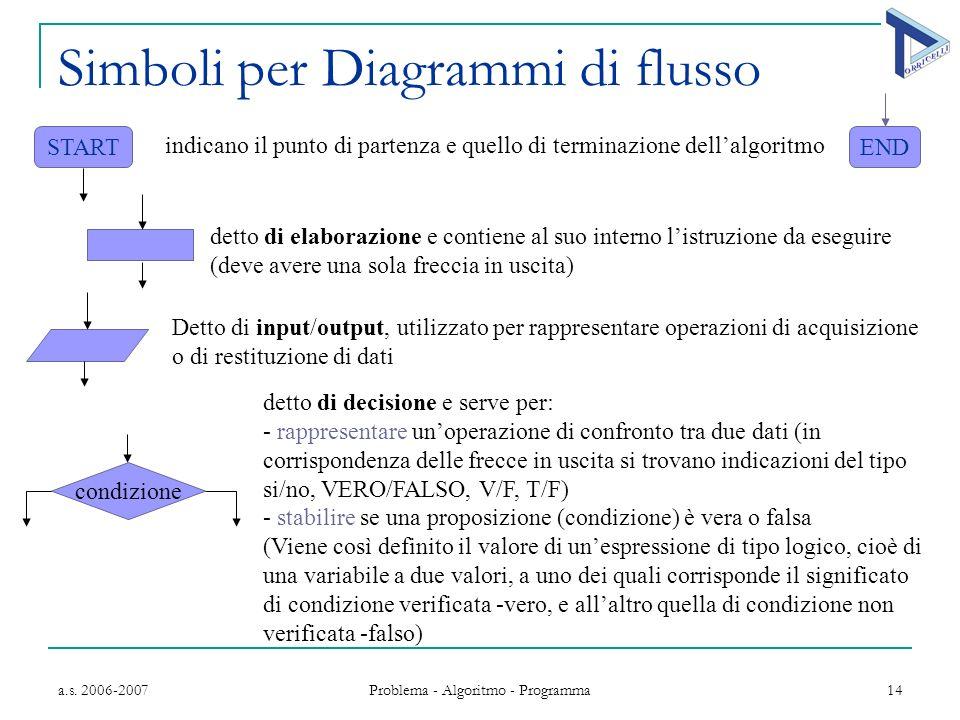 a.s. 2006-2007 Problema - Algoritmo - Programma 14 Simboli per Diagrammi di flusso START Detto di input/output, utilizzato per rappresentare operazion