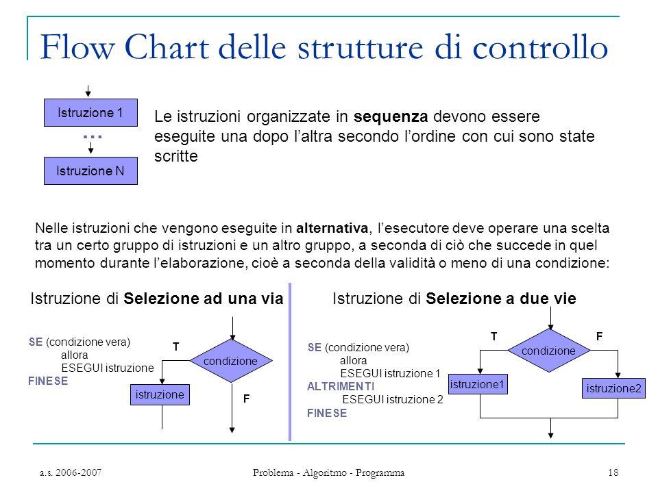 a.s. 2006-2007 Problema - Algoritmo - Programma 18 Nelle istruzioni che vengono eseguite in alternativa, lesecutore deve operare una scelta tra un cer