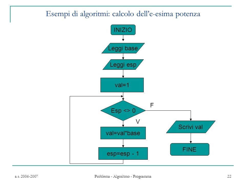 a.s. 2006-2007 Problema - Algoritmo - Programma 22 Esempi di algoritmi: calcolo delle-esima potenza INIZIO Leggi base Leggi esp val=1 Esp <> 0 F val=v
