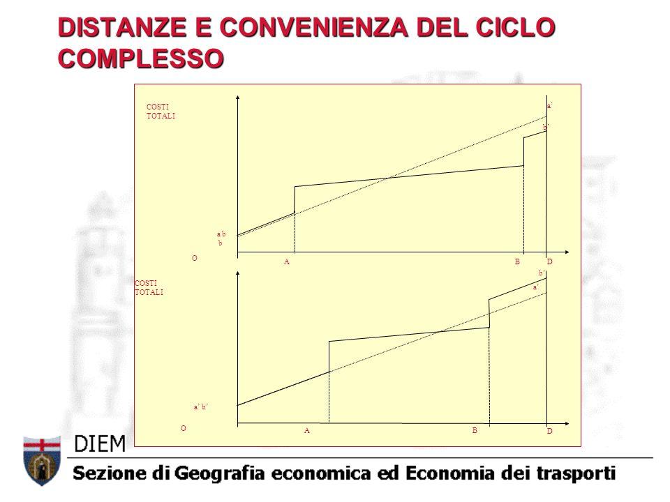 INTERMODALITA ED ECONOMIE DI SCALA Il costo medio per unità di distanza e di quantità varia in proporzioni diverse per i diversi modi: se ad es.