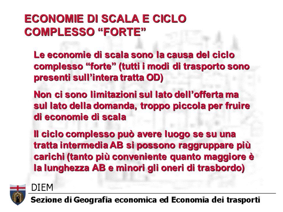 ECONOMIE DI SCALA E CICLO COMPLESSO FORTE Le economie di scala sono la causa del ciclo complesso forte (tutti i modi di trasporto sono presenti sullin