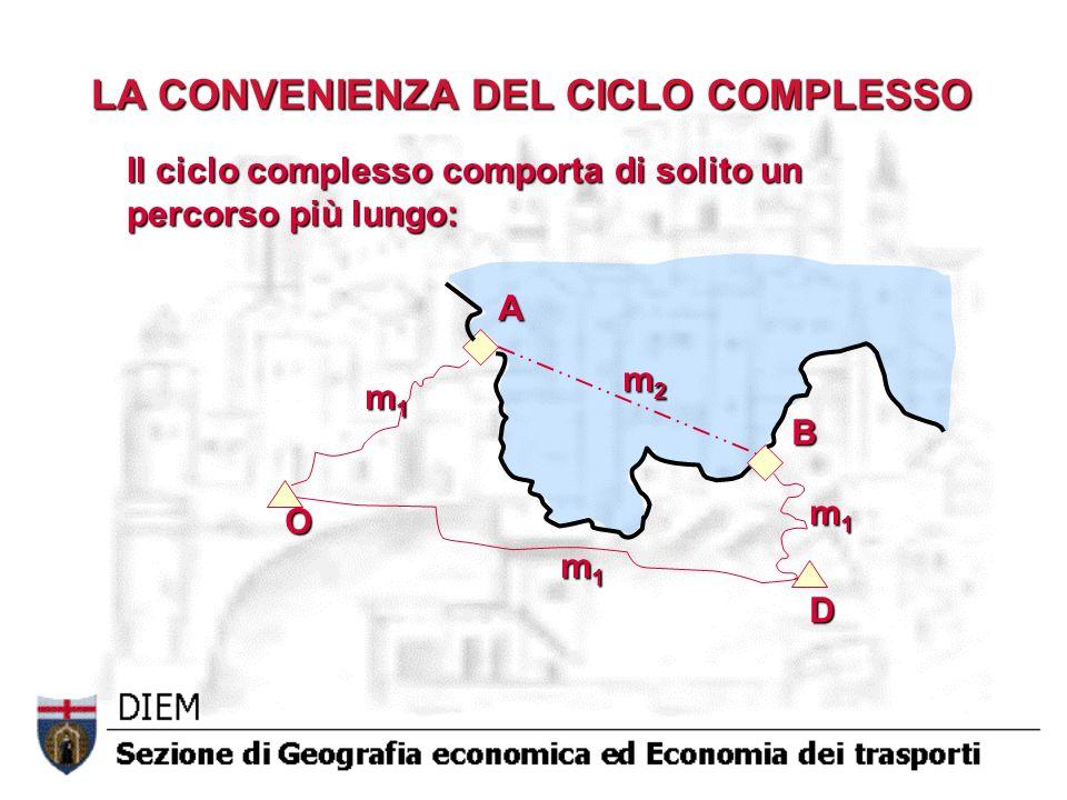 LA CONVENIENZA DEL CICLO COMPLESSO Costi complessivi del ciclo semplice OD (per unità di carico) C + t m1 · OD + S Costi complessivi del ciclo complesso OABD (per unità di carico) C + t m1 · OA + T + t m2 ·AB + T + t m1 · BD + S Il ciclo complesso è conveniente quando: t m1 · (OD - OA - BD) - t m2 · AB - 2T > 0 CONDIZIONE DI CONVENIENZA AB = x OD - OA - BD = y