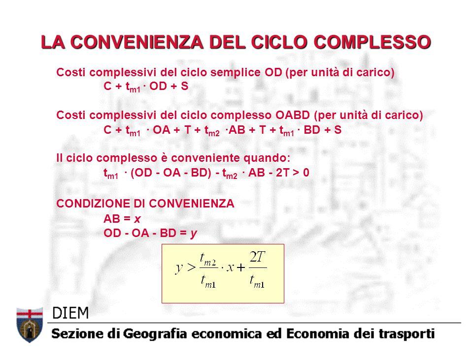 LA CONVENIENZA DEL CICLO COMPLESSO Costi complessivi del ciclo semplice OD (per unità di carico) C + t m1 · OD + S Costi complessivi del ciclo comples